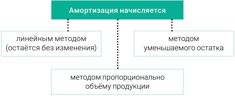 Министерство финансов рф введение новых стандартов бухгалтерского учета